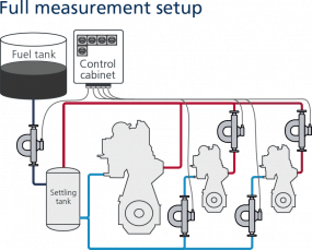 Insatech Marine - Fuel Consumption System - Full measurement setup